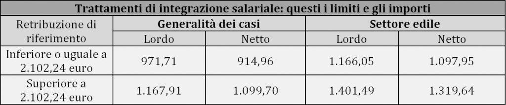 Trattamenti di integrazione salariale: questi i limiti e gli importi