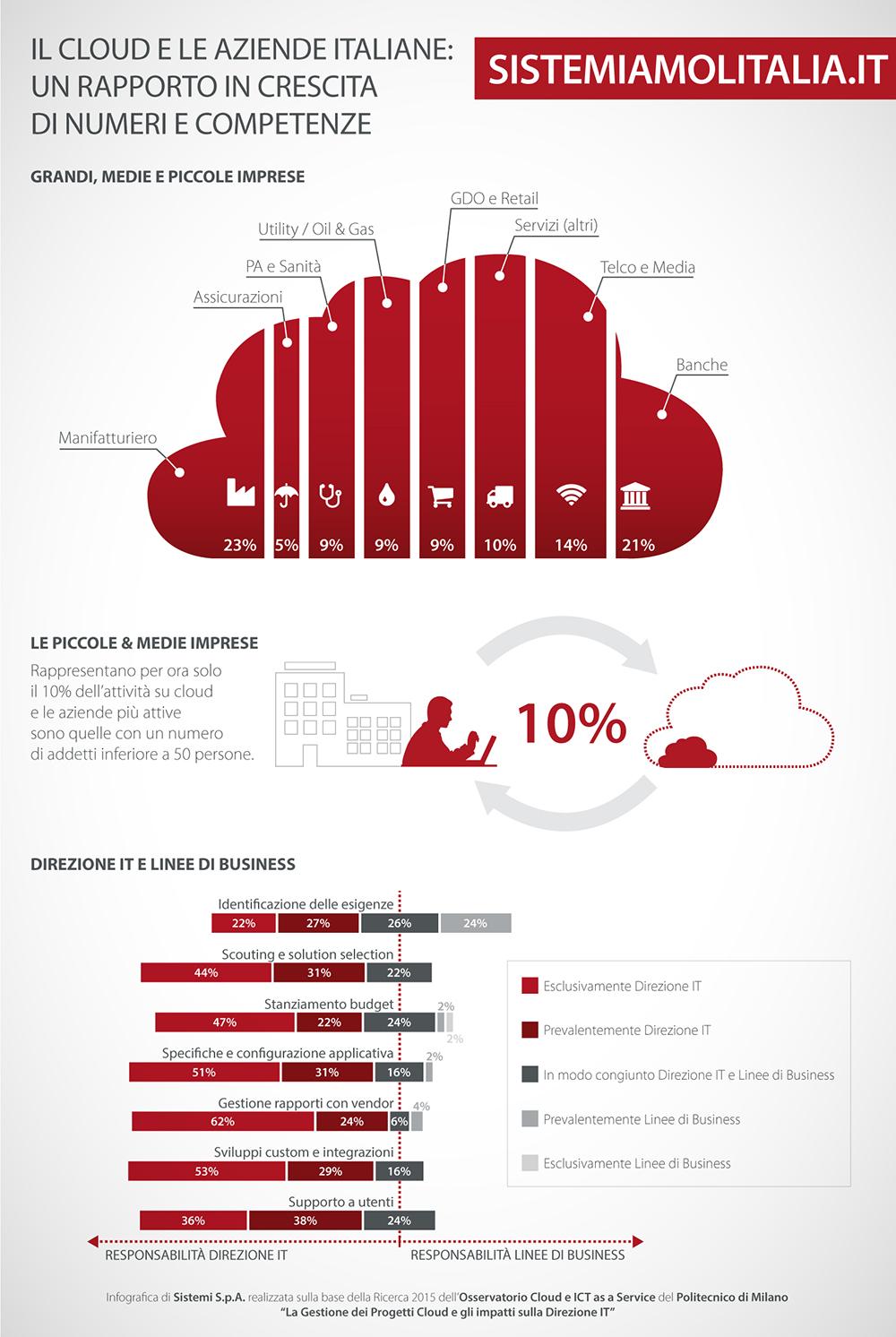 Cloud aziende italiane