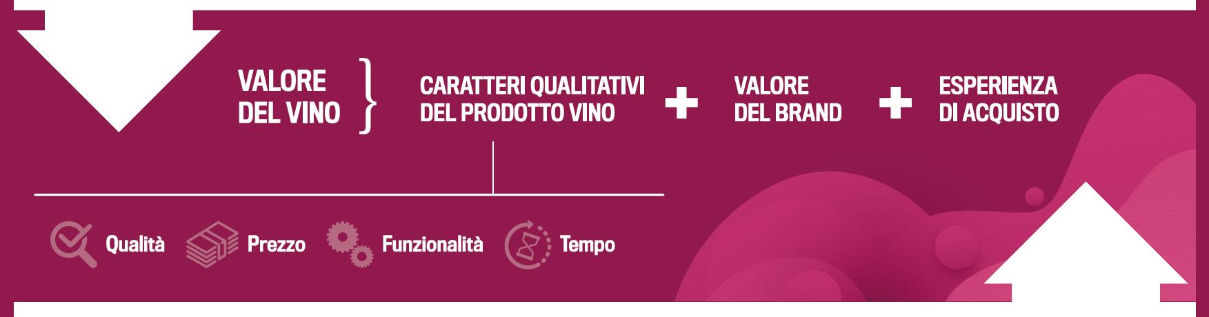 Mappa strategica impresa vitivinicola valore del vino