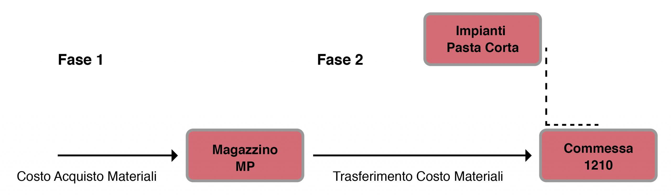 Impianti-pasta_soluzioni_fasi-01