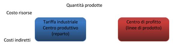 Controllo gestione aziende manifatturiere Quantità prodotte