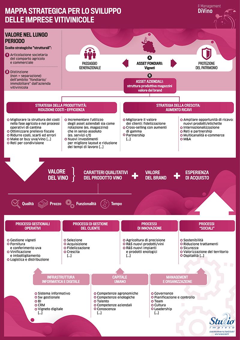Mappa strategica impresa vitivinicola