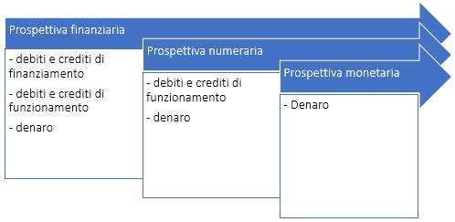 Crediti e debiti di funzionamento e finanziamento