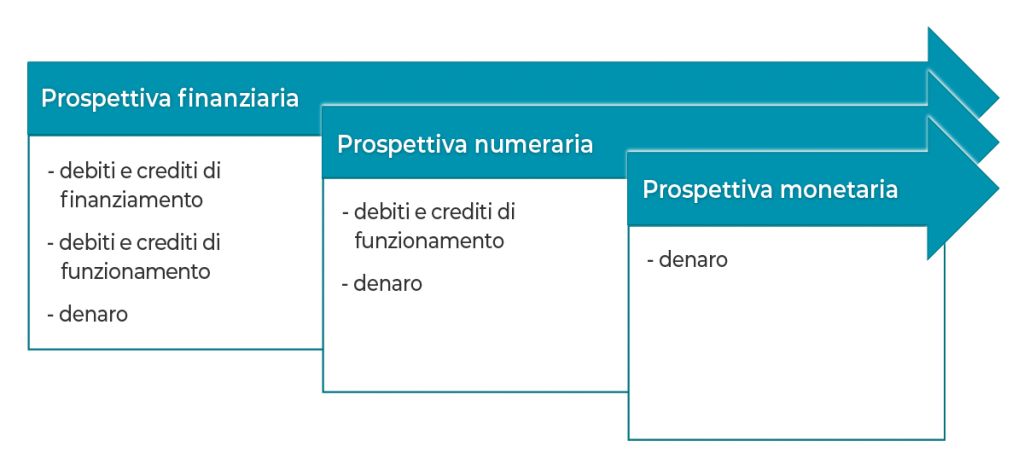 Continuità aziendale triplice aspetto variabile finanziaria