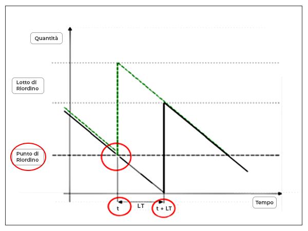 Modello MTS Grafico Calcolo Punto Di Riordino