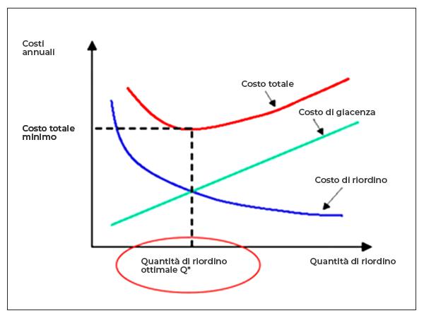 Modello MTS Grafico Quantità Di Riordino Ottimale